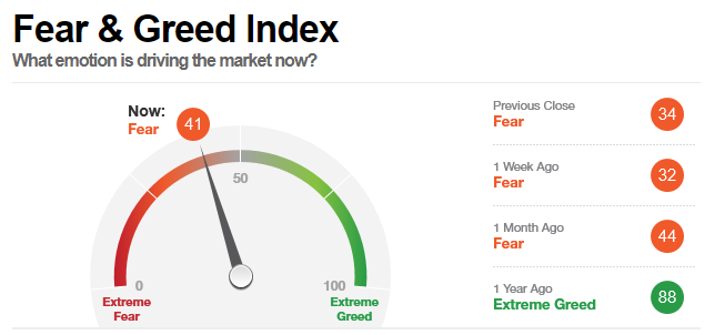 fear-greed-index